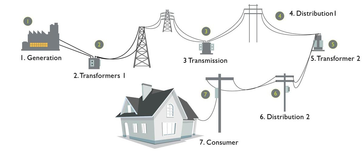 The Traditional Power System