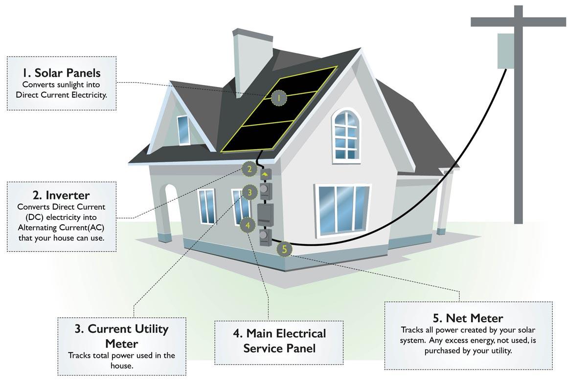 The Solar Power System